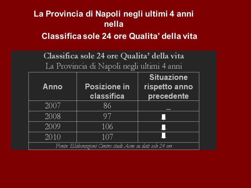 Classifica sole 24 ore Qualita della vita La Provincia di Napoli negli ultimi 4 anni nella