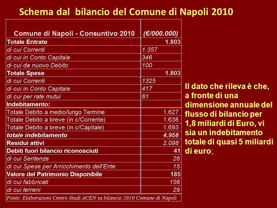 Il dato che rileva è che, a fronte di una dimensione annuale del flusso di bilancio per 1,8 miliardi di Euro, vi sia un indebitamento totale di quasi 5 miliardi di euro; Schema dal bilancio del Comune di Napoli 2010