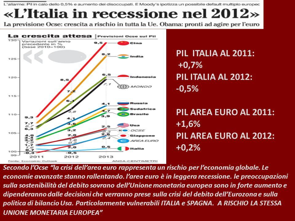 PIL ITALIA AL 2011: +0,7% PIL ITALIA AL 2012: -0,5% PIL AREA EURO AL 2011: +1,6% PIL AREA EURO AL 2012: +0,2% Secondo lOcse la crisi dellarea euro rappresenta un rischio per leconomia globale.
