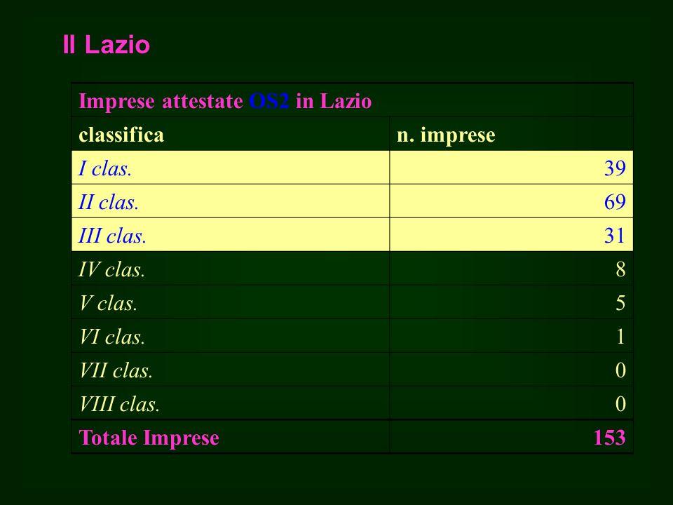 Il Lazio Imprese attestate OS2 in Lazio classifican.