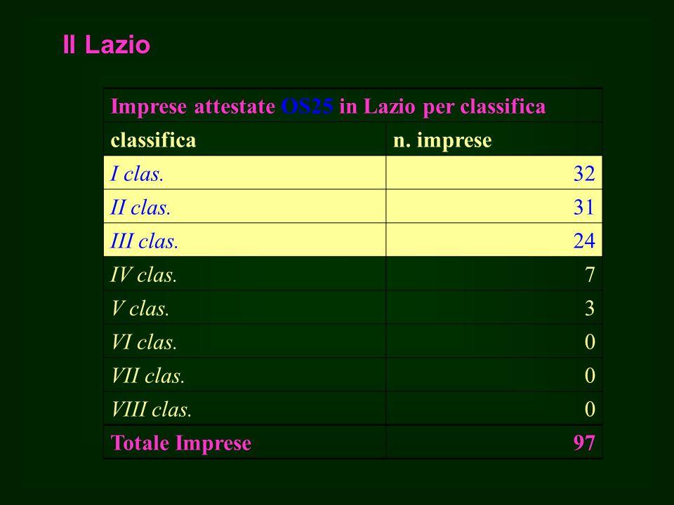 Il Lazio Imprese attestate OS25 in Lazio per classifica classifican.