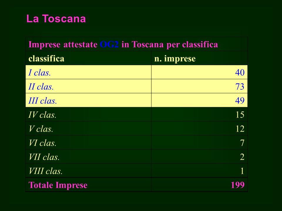 La Toscana Imprese attestate OG2 in Toscana per classifica classifican.