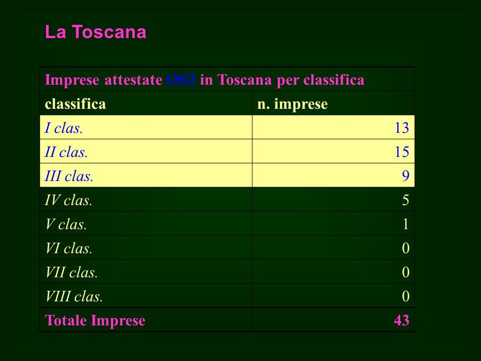 La Toscana Imprese attestate OS2 in Toscana per classifica classifican.