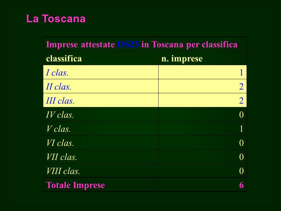 La Toscana Imprese attestate OS25 in Toscana per classifica classifican.