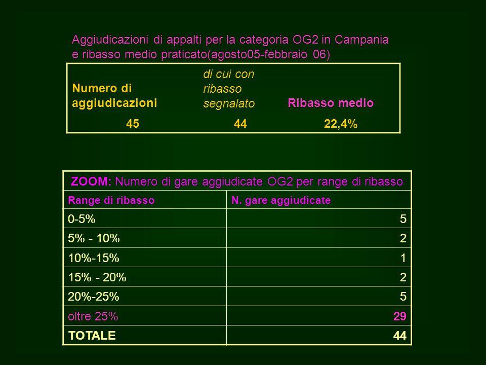 Aggiudicazioni di appalti per la categoria OG2 in Campania e ribasso medio praticato(agosto05-febbraio 06) Numero di aggiudicazioni di cui con ribasso segnalatoRibasso medio 454422,4% ZOOM: Numero di gare aggiudicate OG2 per range di ribasso Range di ribassoN.