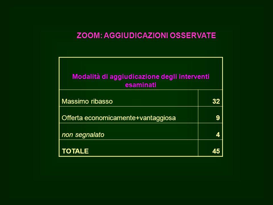 Modalità di aggiudicazione degli interventi esaminati Massimo ribasso32 Offerta economicamente+vantaggiosa9 non segnalato4 TOTALE45 ZOOM: AGGIUDICAZIONI OSSERVATE