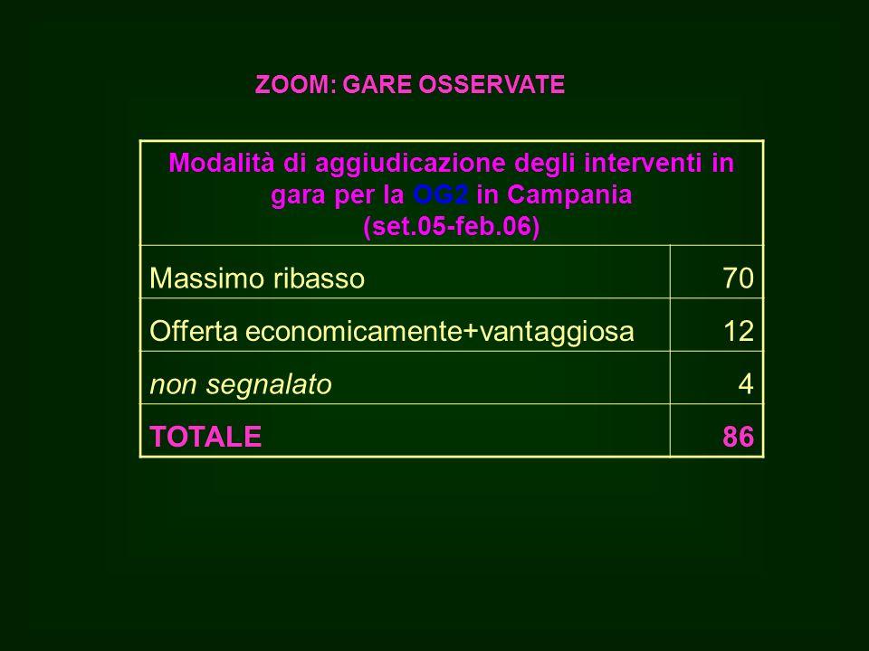 Modalità di aggiudicazione degli interventi in gara per la OG2 in Campania (set.05-feb.06) Massimo ribasso70 Offerta economicamente+vantaggiosa12 non segnalato4 TOTALE86 ZOOM: GARE OSSERVATE