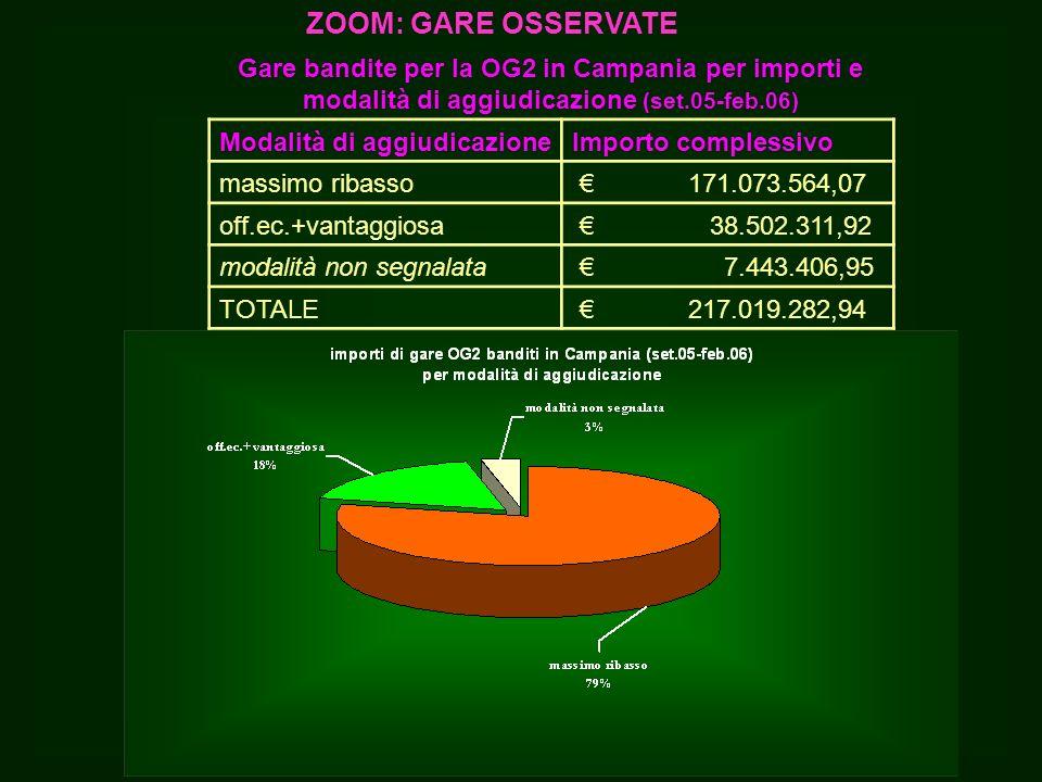 Gare bandite per la OG2 in Campania per importi e modalità di aggiudicazione (set.05-feb.06) Modalità di aggiudicazioneImporto complessivo massimo ribasso 171.073.564,07 off.ec.+vantaggiosa 38.502.311,92 modalità non segnalata 7.443.406,95 TOTALE 217.019.282,94 ZOOM: GARE OSSERVATE