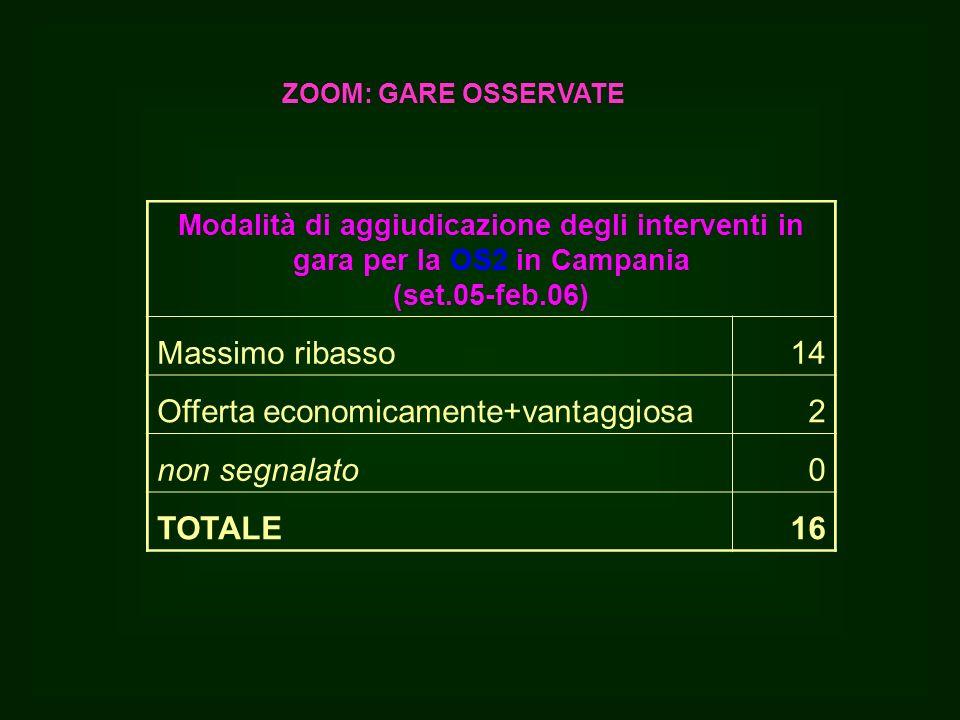 Modalità di aggiudicazione degli interventi in gara per la OS2 in Campania (set.05-feb.06) Massimo ribasso14 Offerta economicamente+vantaggiosa2 non segnalato0 TOTALE16 ZOOM: GARE OSSERVATE
