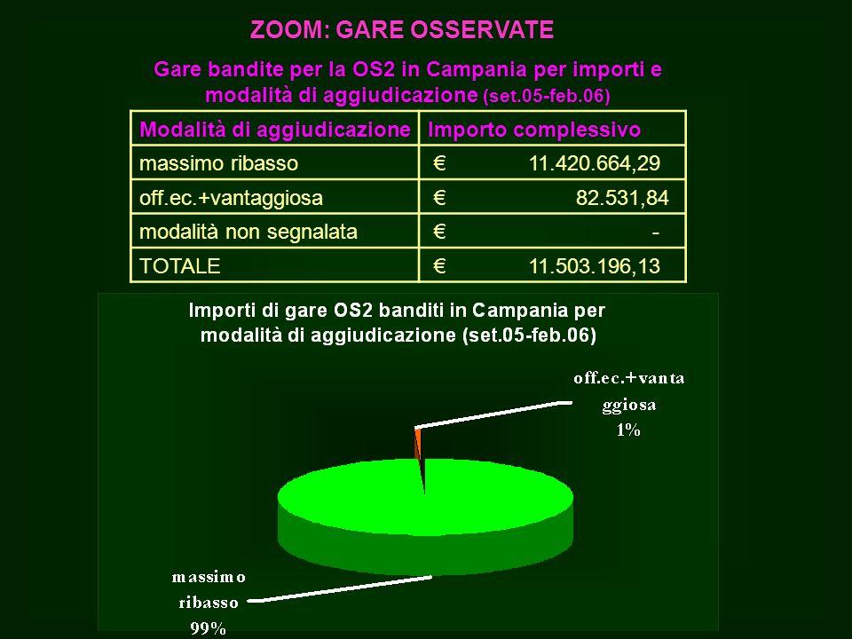 Gare bandite per la OS2 in Campania per importi e modalità di aggiudicazione (set.05-feb.06) Modalità di aggiudicazioneImporto complessivo massimo ribasso 11.420.664,29 off.ec.+vantaggiosa 82.531,84 modalità non segnalata - TOTALE 11.503.196,13 ZOOM: GARE OSSERVATE