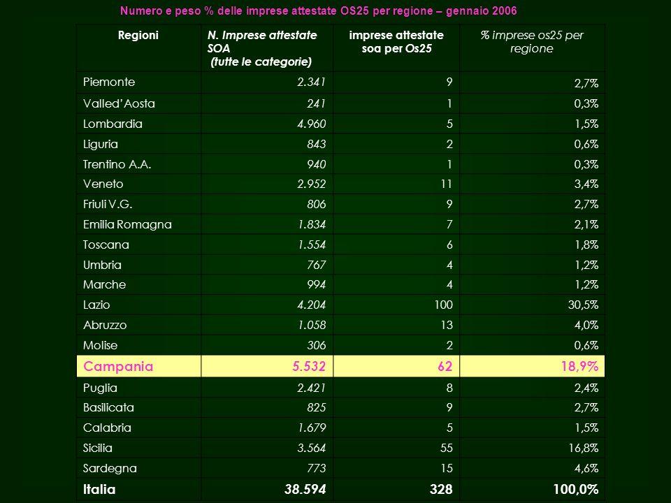 Numero e peso % delle imprese attestate OS25 per regione – gennaio 2006 Regioni N.