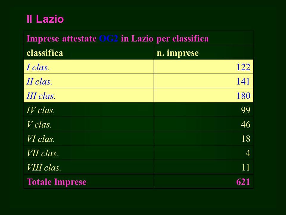 Il Lazio Imprese attestate OG2 in Lazio per classifica classifican.