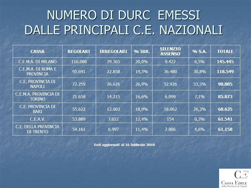 NUMERO DI DURC EMESSI DALLE PRINCIPALI C.E. NAZIONALI CASSAREGOLARIIRREGOLARI% IRR. SILENZIO ASSENSO % S.A.TOTALE C.E.M.A. DI MILANO116.08029.36520,0%