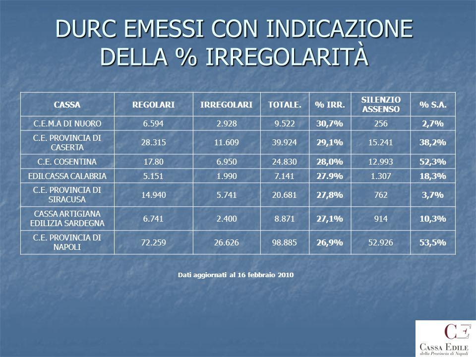 DURC EMESSI CON INDICAZIONE DELLA % IRREGOLARITÀ CASSAREGOLARIIRREGOLARITOTALE.% IRR. SILENZIO ASSENSO % S.A. C.E.M.A DI NUORO6.5942.9289.52230,7%2562