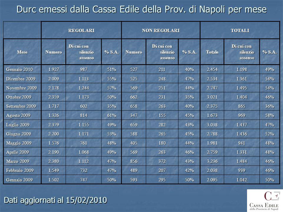 Durc emessi dalla Cassa Edile della Prov. di Napoli per mese REGOLARI NON REGOLARI TOTALIMeseNumero Di cui con silenzio assenso % S.A. Numero Di cui c