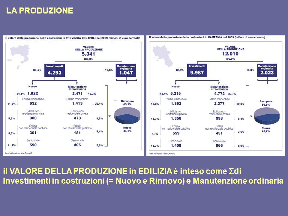 LA PRODUZIONE il VALORE DELLA PRODUZIONE in EDILIZIA è inteso come Σdi Investimenti in costruzioni (= Nuovo e Rinnovo) e Manutenzione ordinaria