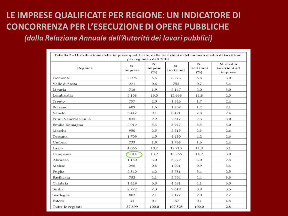 LE IMPRESE QUALIFICATE PER REGIONE: UN INDICATORE DI CONCORRENZA PER LESECUZIONE DI OPERE PUBBLICHE (dalla Relazione Annuale dellAutorità dei lavori p