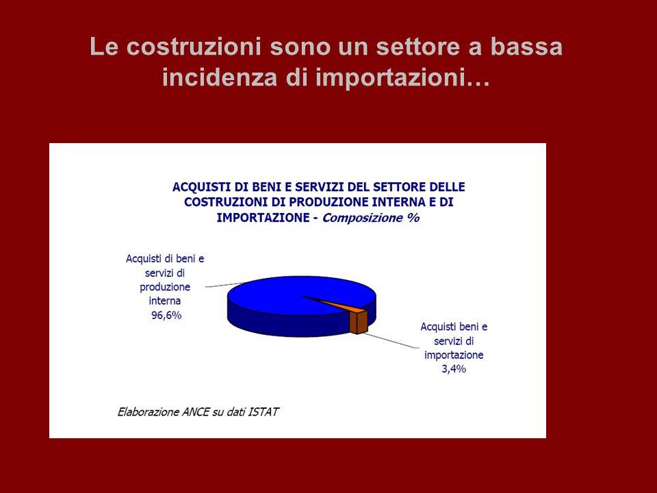 Le costruzioni sono un settore a bassa incidenza di importazioni…