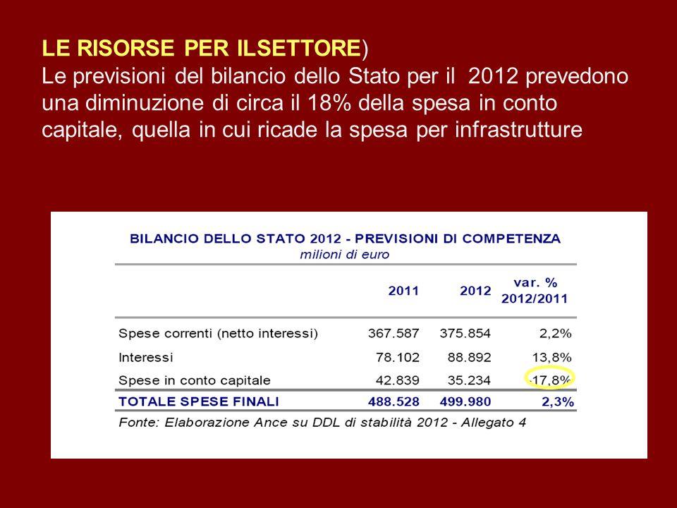 LE RISORSE PER ILSETTORE) Le previsioni del bilancio dello Stato per il 2012 prevedono una diminuzione di circa il 18% della spesa in conto capitale,