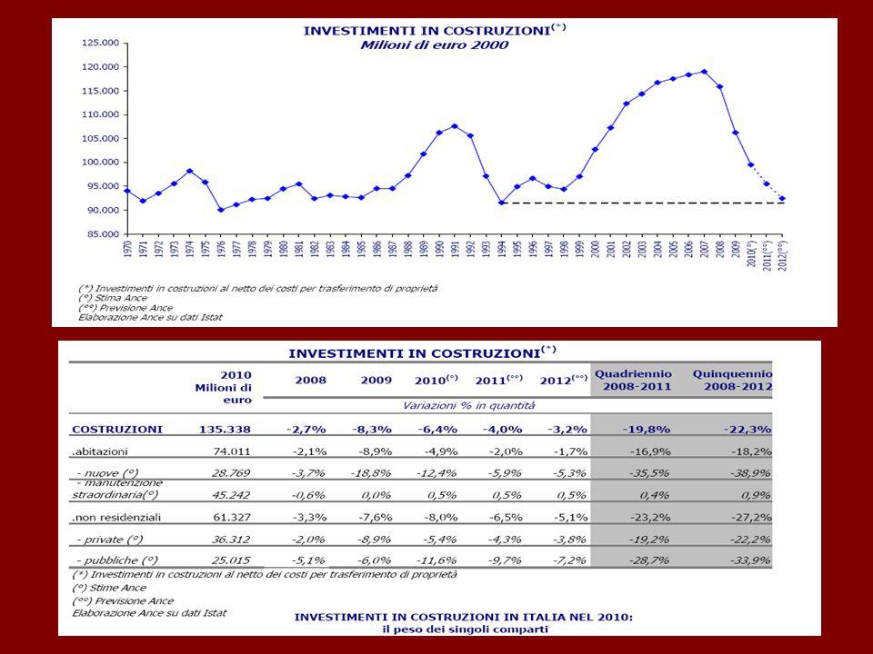 LE RISORSE PER ILSETTORE) Al 31/10/2011 la Campania si colloca a quasi il 10% dellimpegno del FESR (che è il fondo che finanzia gli interventi infrastrutturali) ed a quasi il 4% delle spesa del FESR.