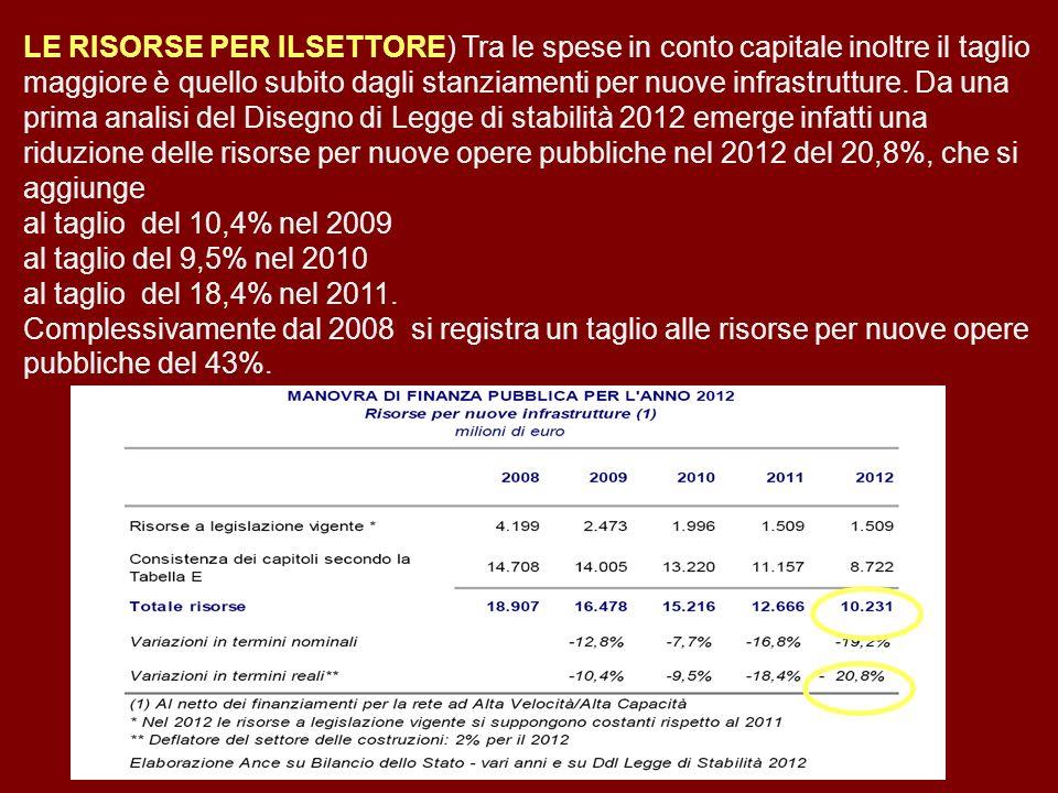 LE RISORSE PER ILSETTORE) Tra le spese in conto capitale inoltre il taglio maggiore è quello subito dagli stanziamenti per nuove infrastrutture.