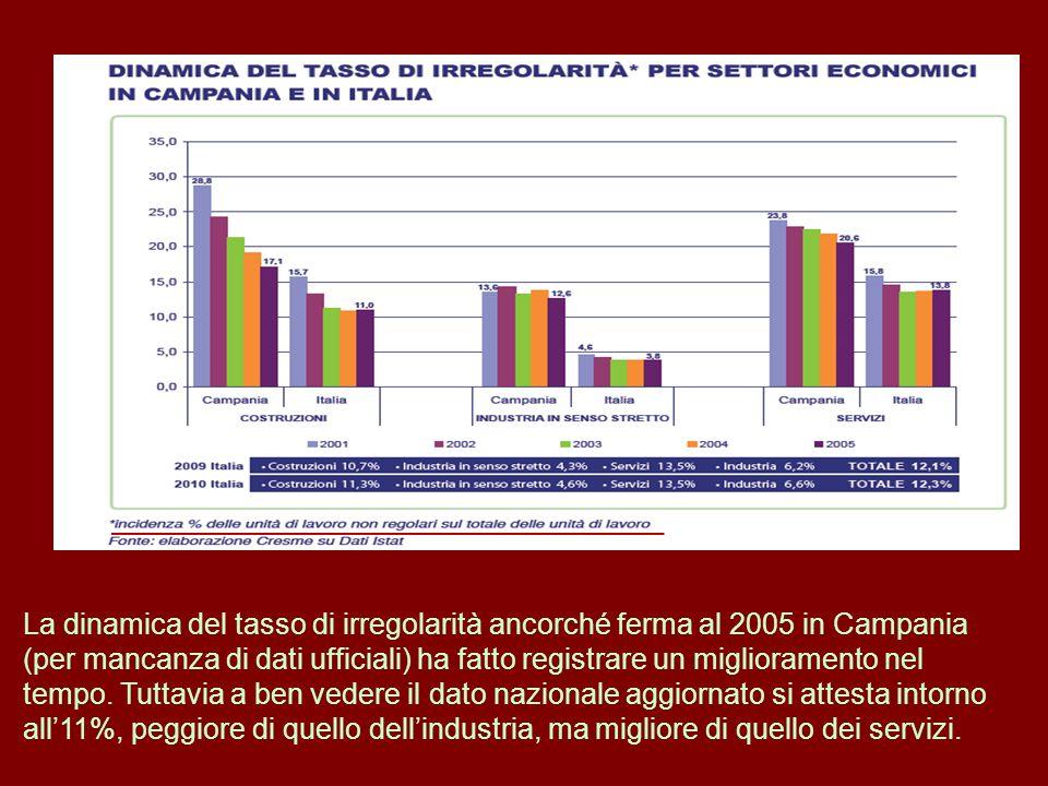 La dinamica del tasso di irregolarità ancorché ferma al 2005 in Campania (per mancanza di dati ufficiali) ha fatto registrare un miglioramento nel tempo.