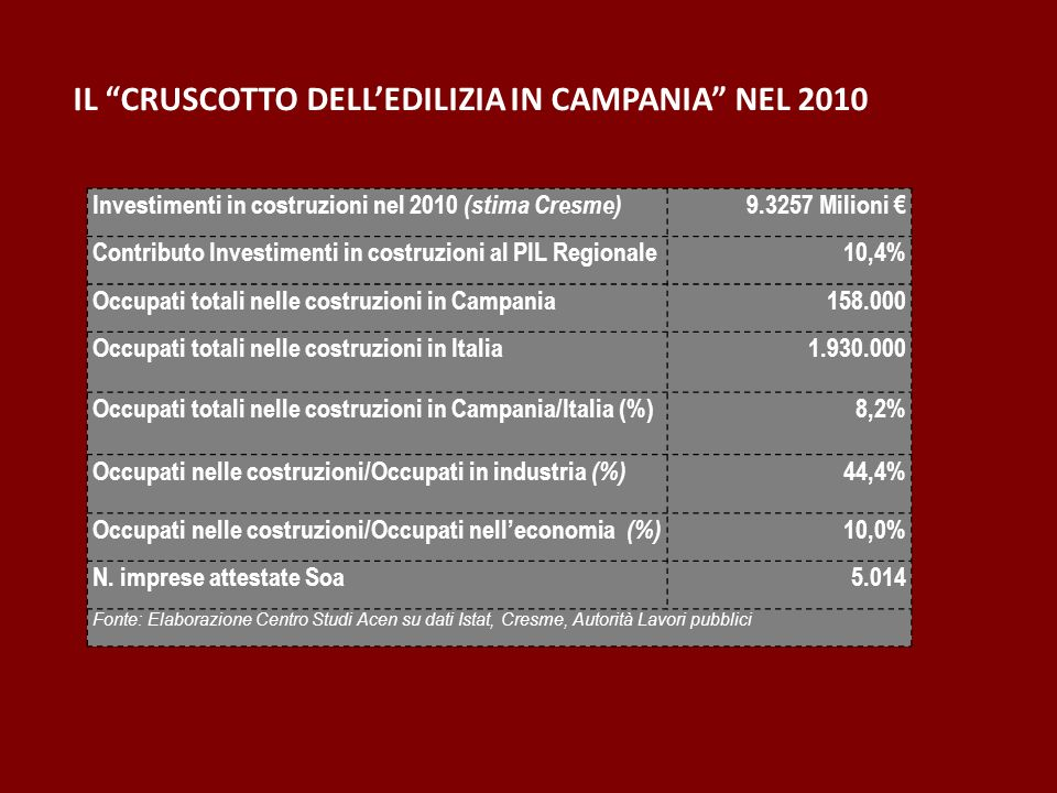 Investimenti in costruzioni nel 2010 (stima Cresme) 9.3257 Milioni Contributo Investimenti in costruzioni al PIL Regionale10,4% Occupati totali nelle