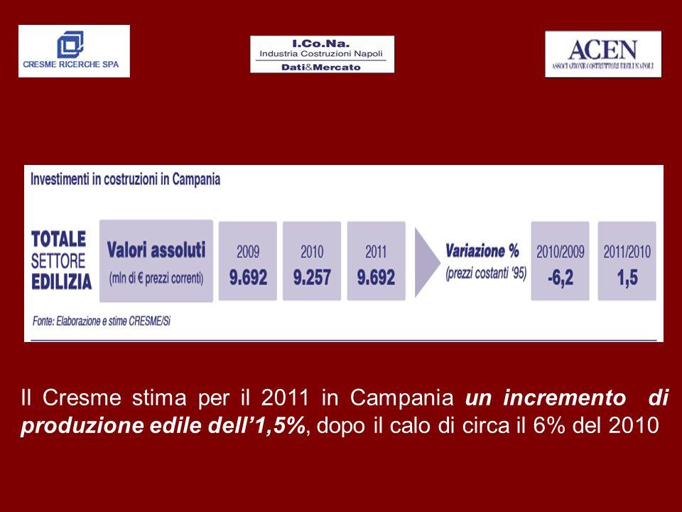 IL MERCATO IMMOBILIARE IN ITALIA NELLE AREE METROPOLITANE