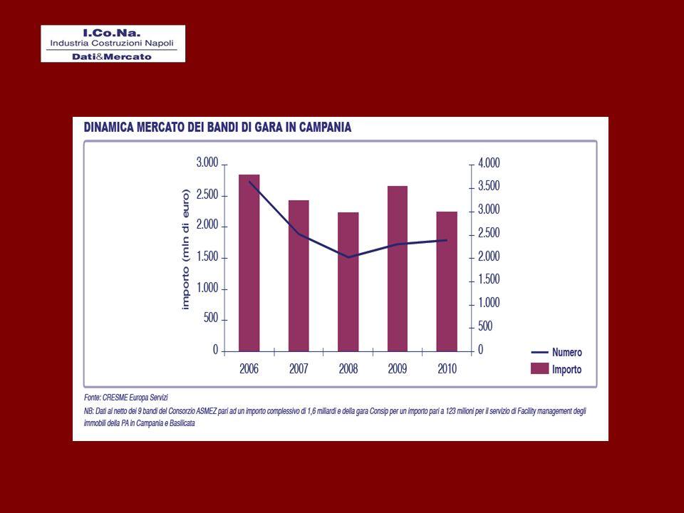 TEMPI DAL PROGETTO ALLAGGIUDICAZIONE DI OPERE PUBBLICHE (dalla Relazione Annuale dellAutorità dei lavori pubblici)