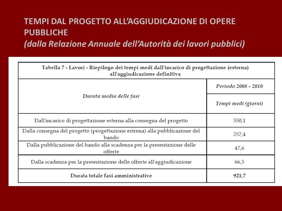 TEMPI DAL PROGETTO ALLAGGIUDICAZIONE DI OPERE PUBBLICHE per CLASSE DI IMPORTO (dalla Relazione Annuale dellAutorità dei lavori pubblici)