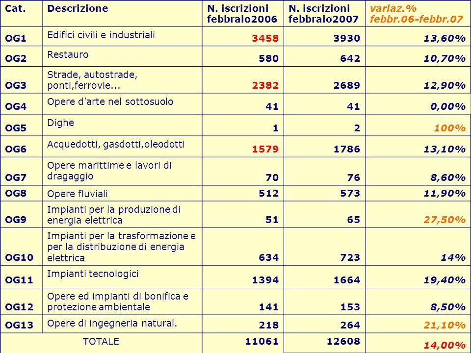 Cat.DescrizioneN. iscrizioni febbraio2006 N. iscrizioni febbraio2007 variaz.% febbr.06-febbr.07 OG1 Edifici civili e industriali 3458393013,60% OG2 Re