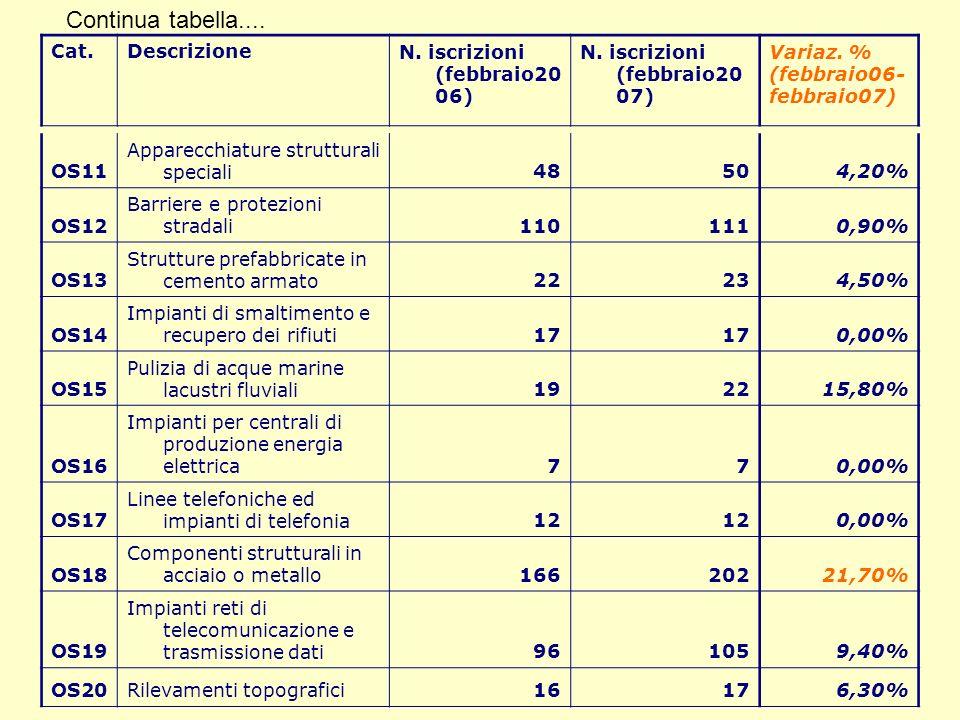 Continua tabella.... OS11 Apparecchiature strutturali speciali48504,20% OS12 Barriere e protezioni stradali1101110,90% OS13 Strutture prefabbricate in