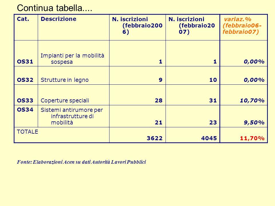 Continua tabella.... Cat.DescrizioneN. iscrizioni (febbraio200 6) N. iscrizioni (febbraio20 07) variaz.% (febbraio06- febbraio07) OS31 Impianti per la