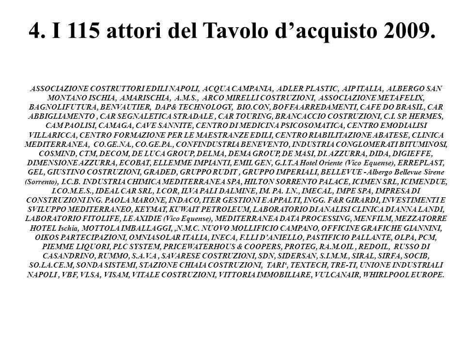 4. I 115 attori del Tavolo dacquisto 2009. ASSOCIAZIONE COSTRUTTORI EDILI NAPOLI, ACQUA CAMPANIA, ADLER PLASTIC, AIP ITALIA, ALBERGO SAN MONTANO ISCHI