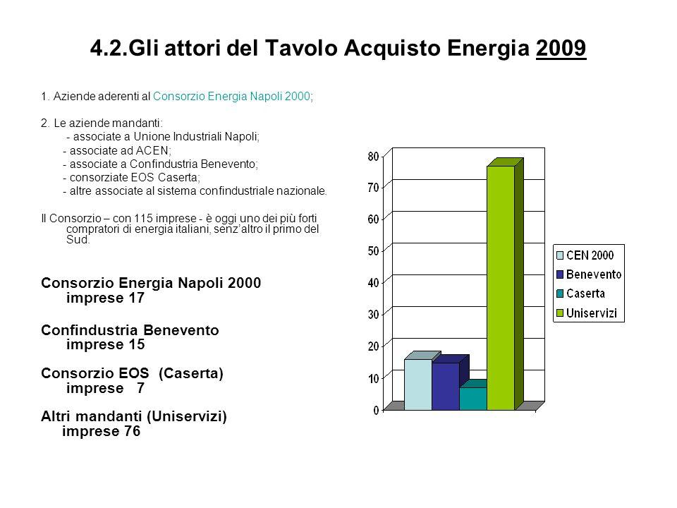 4.2.Gli attori del Tavolo Acquisto Energia 2009 1. Aziende aderenti al Consorzio Energia Napoli 2000; 2. Le aziende mandanti: - associate a Unione Ind