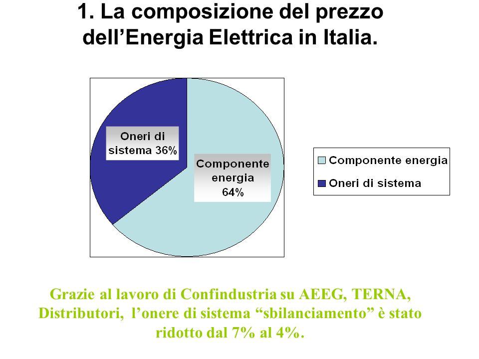 1. La composizione del prezzo dellEnergia Elettrica in Italia. Grazie al lavoro di Confindustria su AEEG, TERNA, Distributori, lonere di sistema sbila