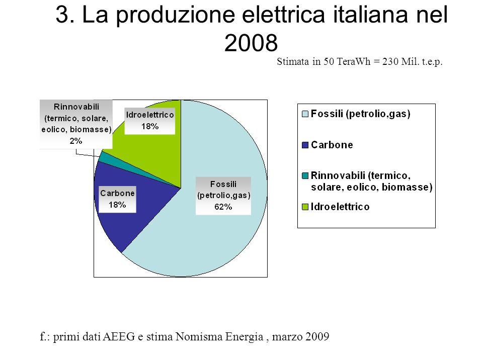 3. La produzione elettrica italiana nel 2008 f.: primi dati AEEG e stima Nomisma Energia, marzo 2009 Stimata in 50 TeraWh = 230 Mil. t.e.p.
