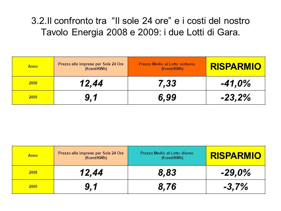 3.2.Il confronto tra Il sole 24 ore e i costi del nostro Tavolo Energia 2008 e 2009: i due Lotti di Gara. Anno Prezzo alle imprese per Sole 24 Ore (ce