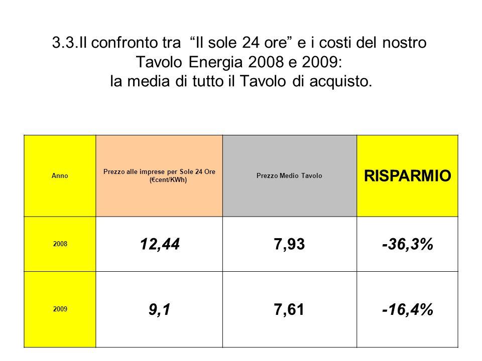 3.3.Il confronto tra Il sole 24 ore e i costi del nostro Tavolo Energia 2008 e 2009: la media di tutto il Tavolo di acquisto. Anno Prezzo alle imprese