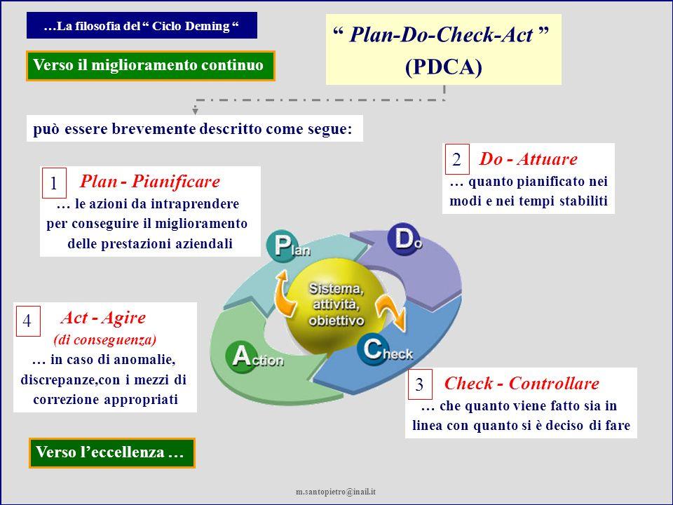 …La filosofia del Ciclo Deming Plan - Pianificare … le azioni da intraprendere per conseguire il miglioramento delle prestazioni aziendali Do - Attuare … quanto pianificato nei modi e nei tempi stabiliti Check - Controllare … che quanto viene fatto sia in linea con quanto si è deciso di fare Act - Agire (di conseguenza) … in caso di anomalie, discrepanze,con i mezzi di correzione appropriati Verso il miglioramento continuo Verso leccellenza … Plan-Do-Check-Act (PDCA) può essere brevemente descritto come segue: 1 2 3 4 m.santopietro@inail.it