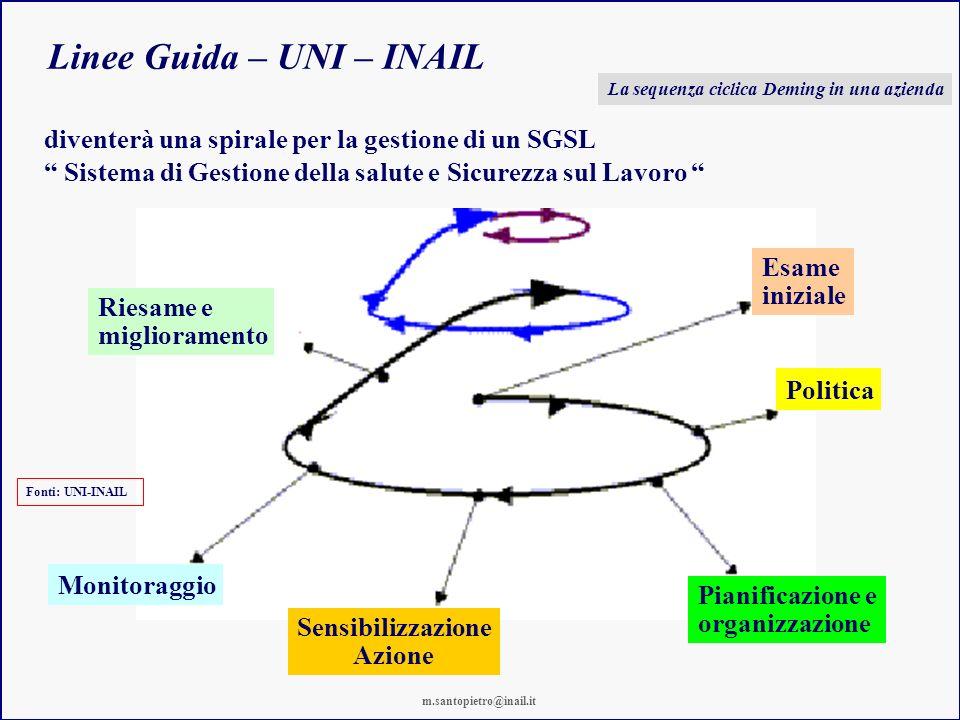 Linee Guida – UNI – INAIL Riesame e miglioramento Esame iniziale Politica Pianificazione e organizzazione Sensibilizzazione Azione Monitoraggio divent