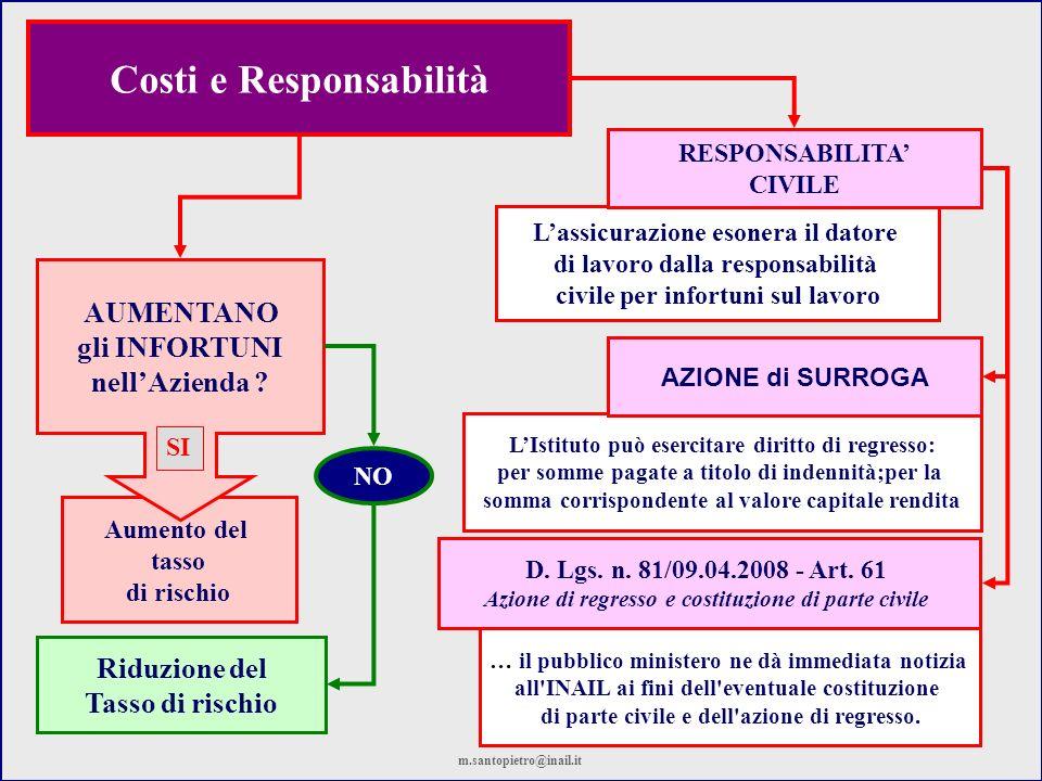 LIstituto può esercitare diritto di regresso: per somme pagate a titolo di indennità;per la somma corrispondente al valore capitale rendita Lassicuraz
