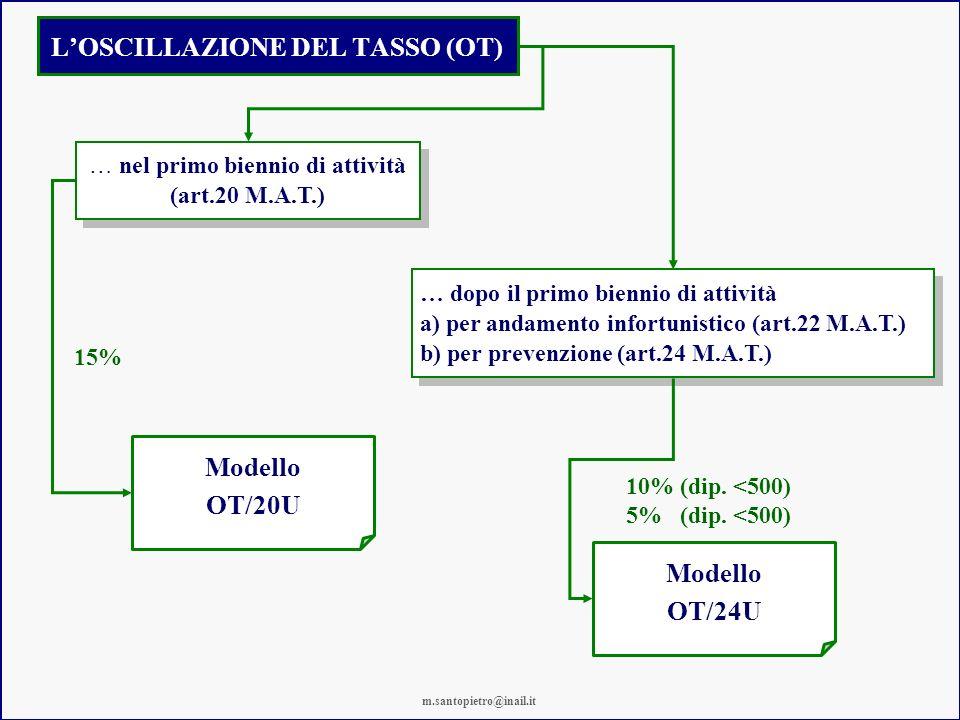 LOSCILLAZIONE DEL TASSO (OT) … nel primo biennio di attività (art.20 M.A.T.) … nel primo biennio di attività (art.20 M.A.T.) … dopo il primo biennio di attività a) per andamento infortunistico (art.22 M.A.T.) b) per prevenzione (art.24 M.A.T.) … dopo il primo biennio di attività a) per andamento infortunistico (art.22 M.A.T.) b) per prevenzione (art.24 M.A.T.) 15% 10% (dip.