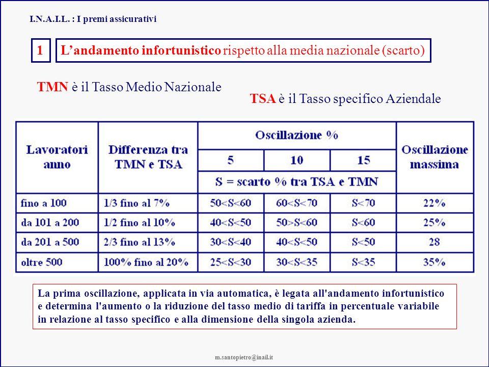 I.N.A.I.L. : I premi assicurativi TSA è il Tasso specifico Aziendale TMN è il Tasso Medio Nazionale Landamento infortunistico rispetto alla media nazi