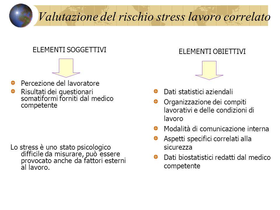 ELEMENTI SOGGETTIVI Percezione del lavoratore Risultati dei questionari somatiformi forniti dal medico competente Lo stress è uno stato psicologico di