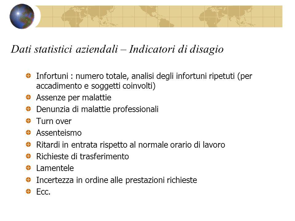 Dati statistici aziendali – Indicatori di disagio Infortuni : numero totale, analisi degli infortuni ripetuti (per accadimento e soggetti coinvolti) A