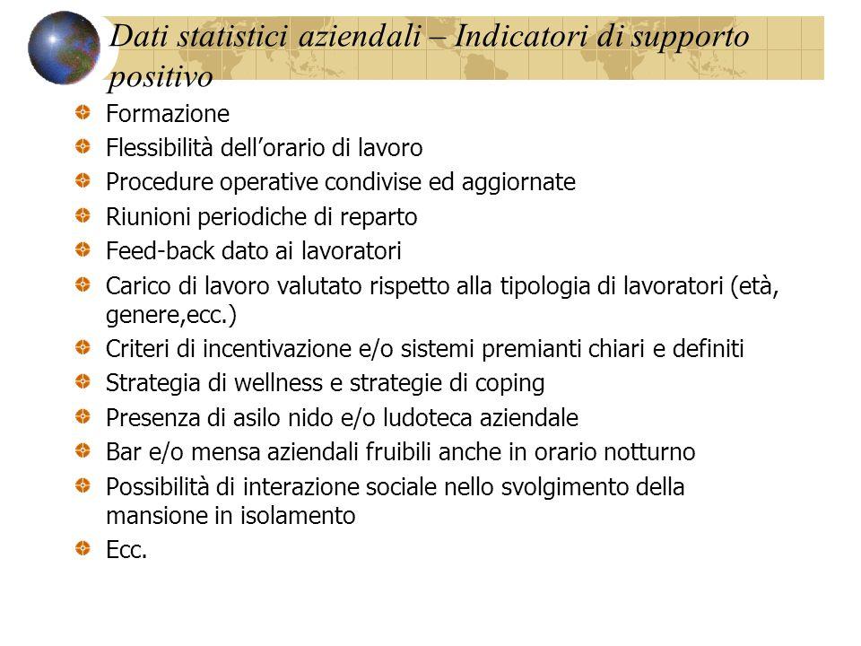 Dati statistici aziendali – Indicatori di supporto positivo Formazione Flessibilità dellorario di lavoro Procedure operative condivise ed aggiornate R