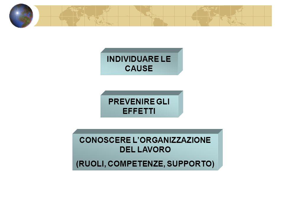 FINALITA INDIVIDUARE LE CAUSE PREVENIRE GLI EFFETTI CONOSCERE LORGANIZZAZIONE DEL LAVORO (RUOLI, COMPETENZE, SUPPORTO)