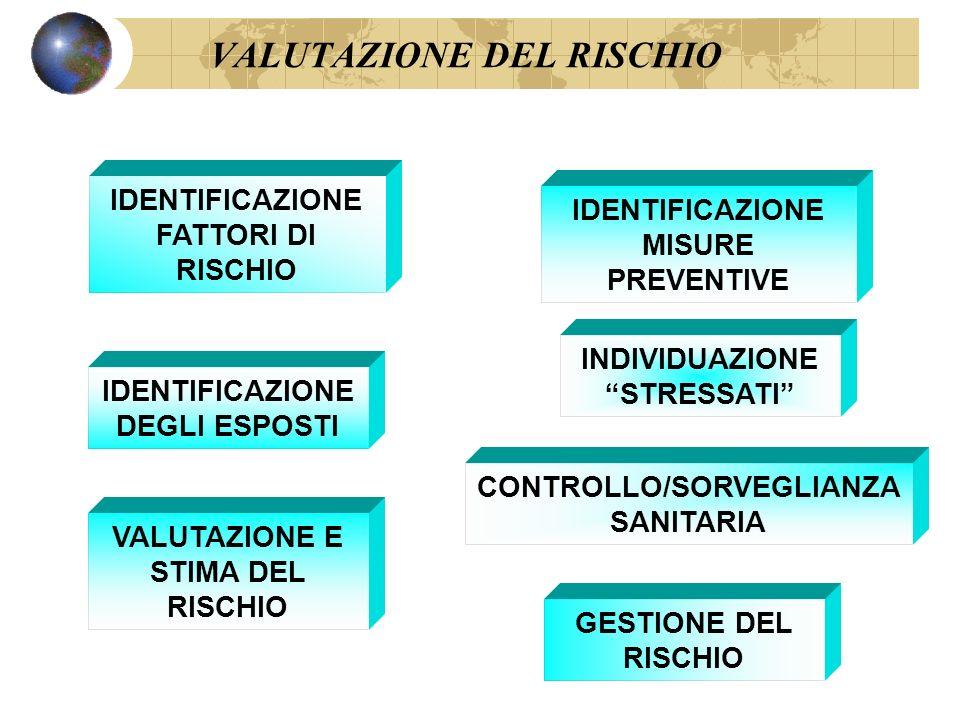 VALUTAZIONE DEL RISCHIO IDENTIFICAZIONE FATTORI DI RISCHIO IDENTIFICAZIONE DEGLI ESPOSTI VALUTAZIONE E STIMA DEL RISCHIO IDENTIFICAZIONE MISURE PREVEN