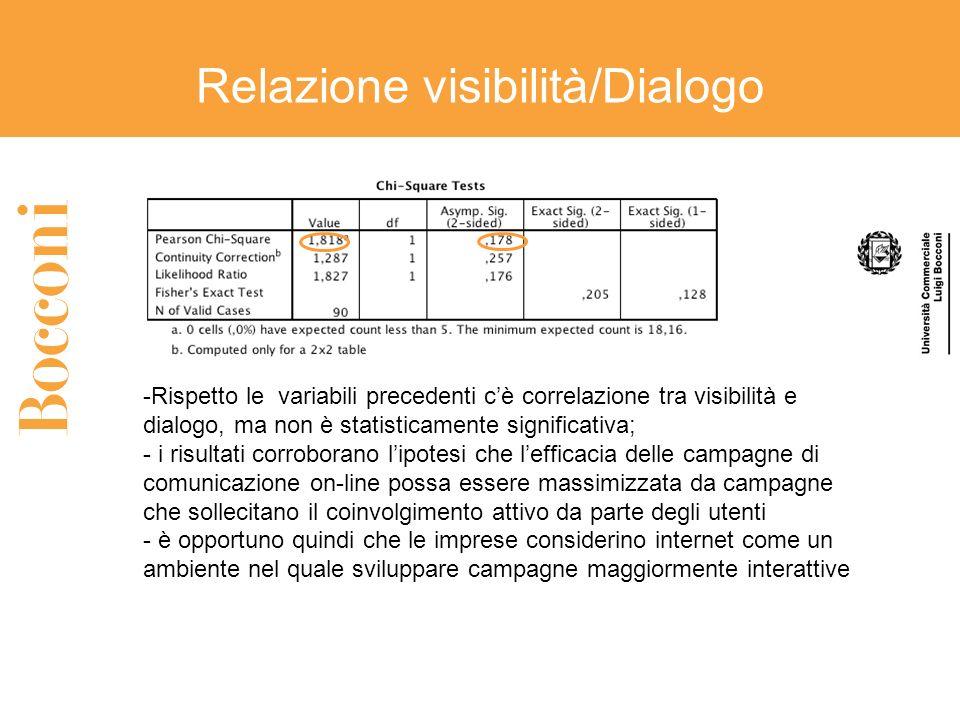 Relazione visibilità/Dialogo -Rispetto le variabili precedenti cè correlazione tra visibilità e dialogo, ma non è statisticamente significativa; - i risultati corroborano lipotesi che lefficacia delle campagne di comunicazione on-line possa essere massimizzata da campagne che sollecitano il coinvolgimento attivo da parte degli utenti - è opportuno quindi che le imprese considerino internet come un ambiente nel quale sviluppare campagne maggiormente interattive